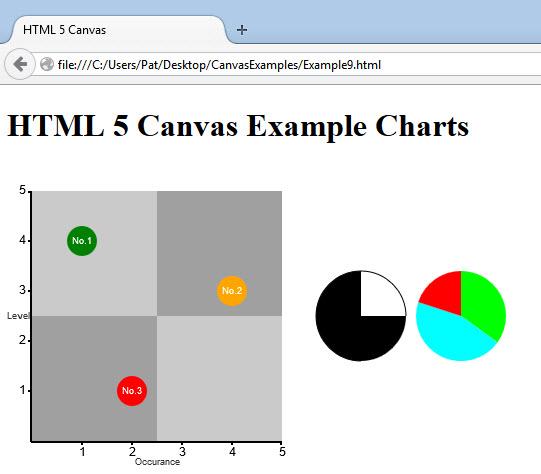 HTML5 Canvas Charts