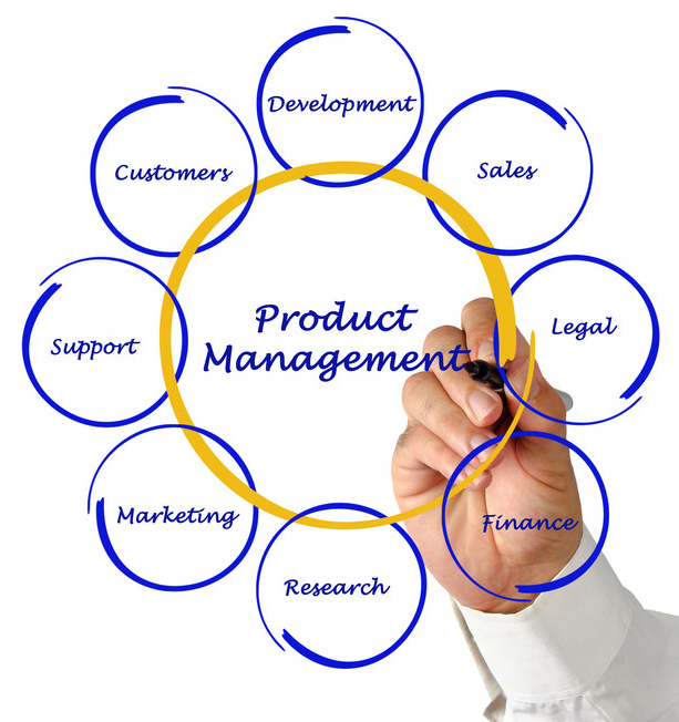 production mgmt Operations management is an area of management concerned with designing and controlling the process of production and redesigning business operations in the production of goods or services.