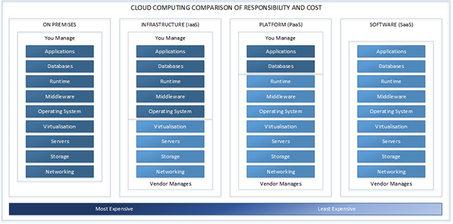 cloud comparison