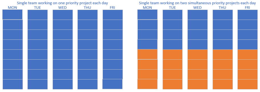 Single Team with 1 or 2 Priorities